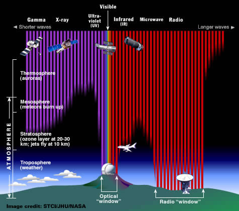 EM radiation penetrating the Earth's atmosphere