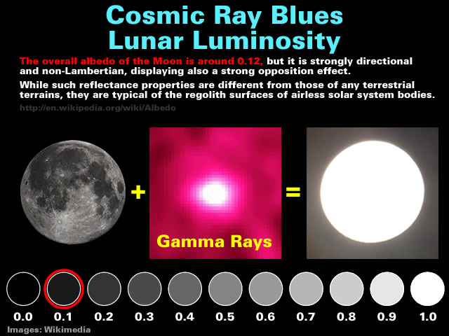 Lunar Luminosity