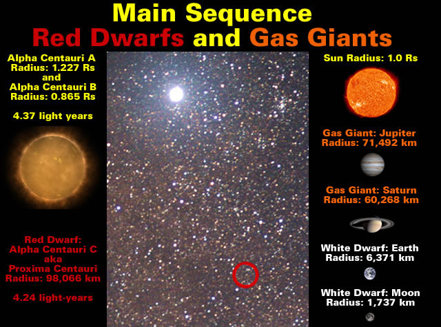 Main Sequence Red Dwarfs And Gas Giants Malagabay