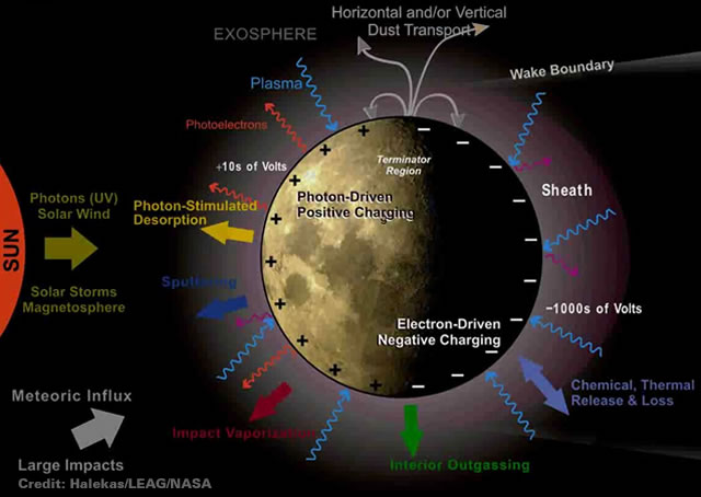 schematic of the lunar exosphere