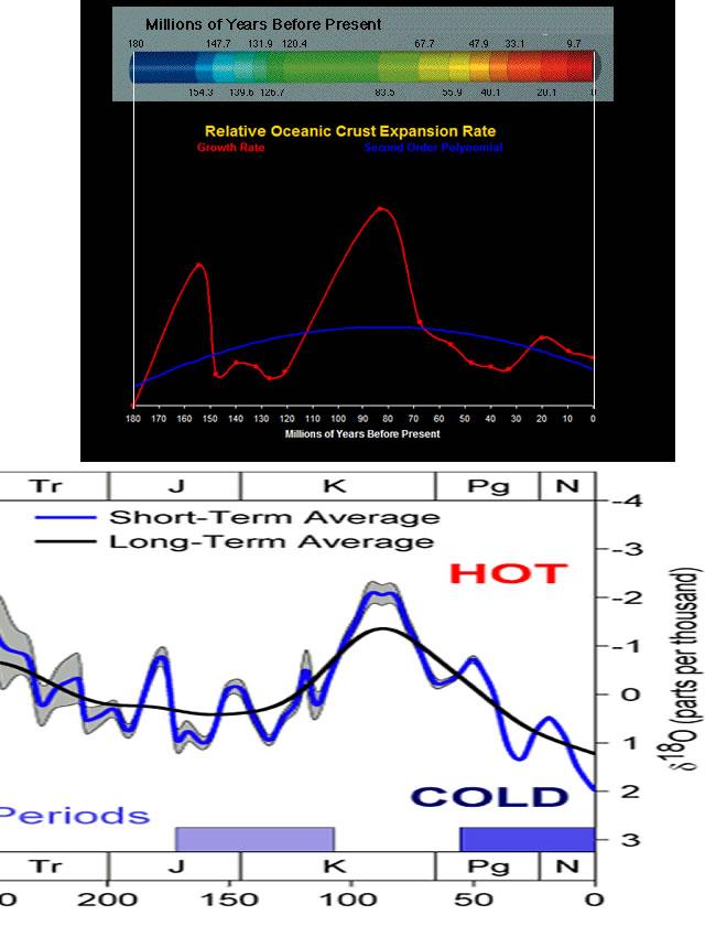 Seafloor Spreading and Temperature