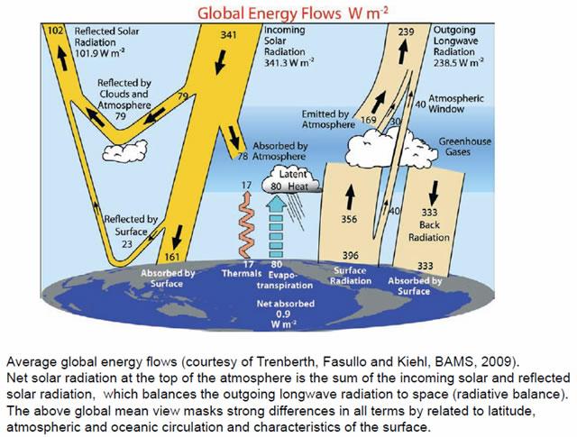 2009 Energy Budget