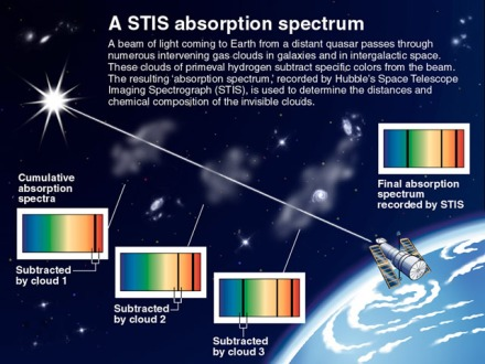 https://malagabay.files.wordpress.com/2014/01/absorption-spectrum-observed-by-the-hubble-space-telescope.jpg?w=440