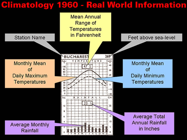 Climatology 1960 – Real World Information