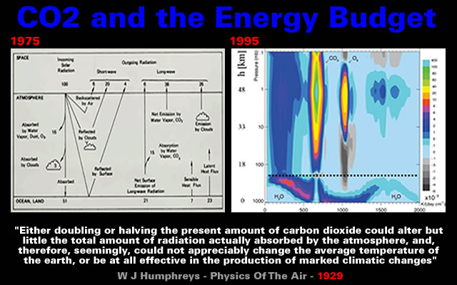 CO2 and the Energy Budget