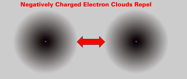Negatively Charged Electron Clouds Repel