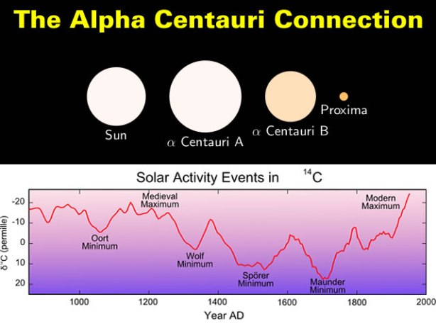 The Alpha Centauri Connection