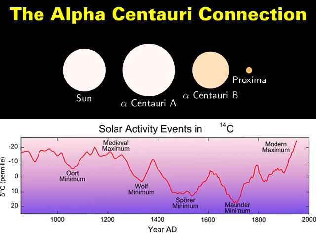 The Alpha Centauri Connection