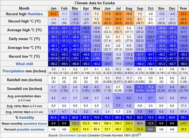 Eureka Climate Data