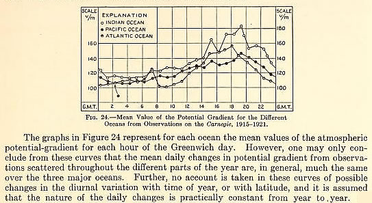 Carnegie IV - V - VI Annual Graph