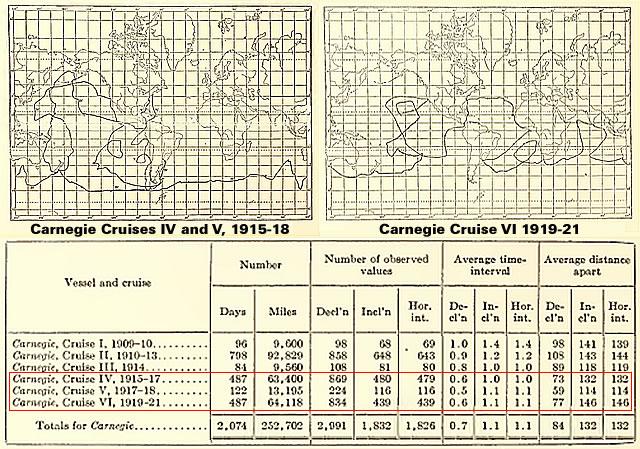 Carnegie IV - V - VI