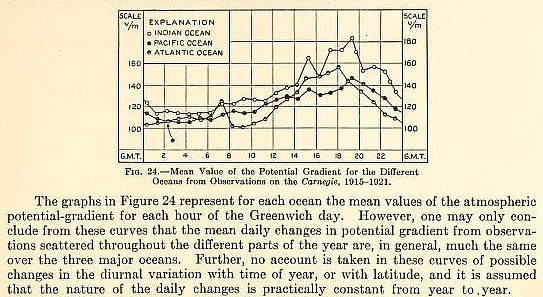 carnegie-iv-v-vi-annual-graph