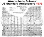Standard Atmosphere 1976