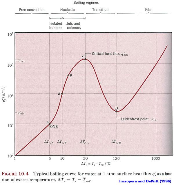 Boiling Curve