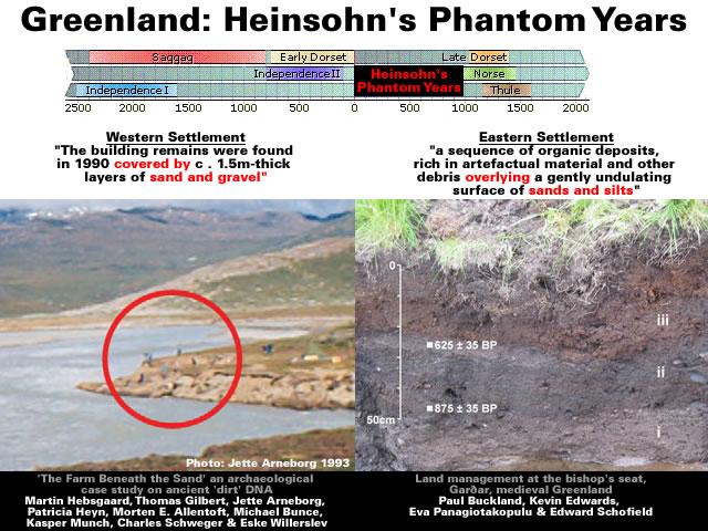 Greenland - Heinsohn's Phantom Years