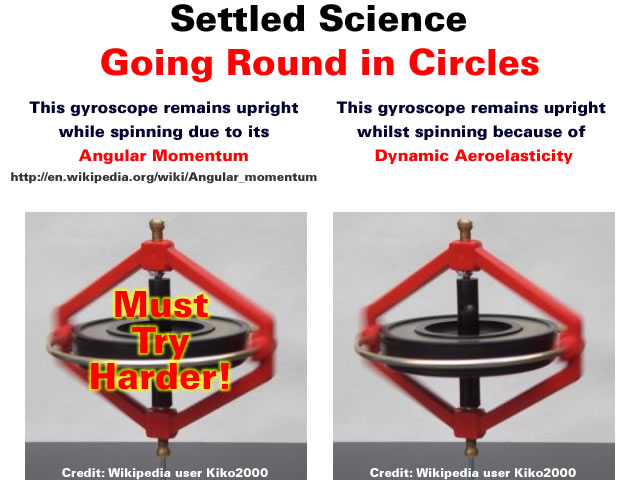 Settled Science - Going Round in Circles