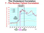 The Cholesterol Correlation – The Nuclear Fallout Correlation