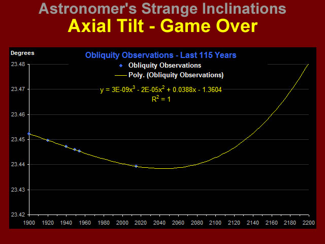 Axial Tilt - Game Over