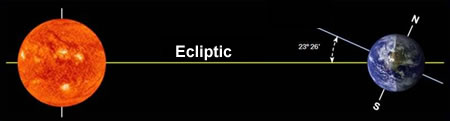 Ecliptic Geometry