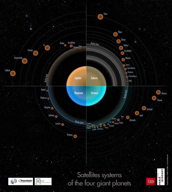 The satellite systems of the four giant planets