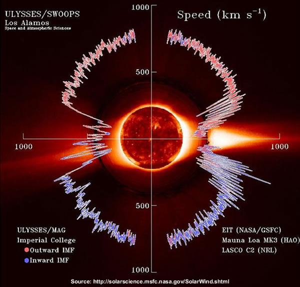 Ulysses Solar Wind
