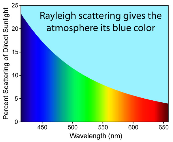 Rayleigh_sunlight_scattering
