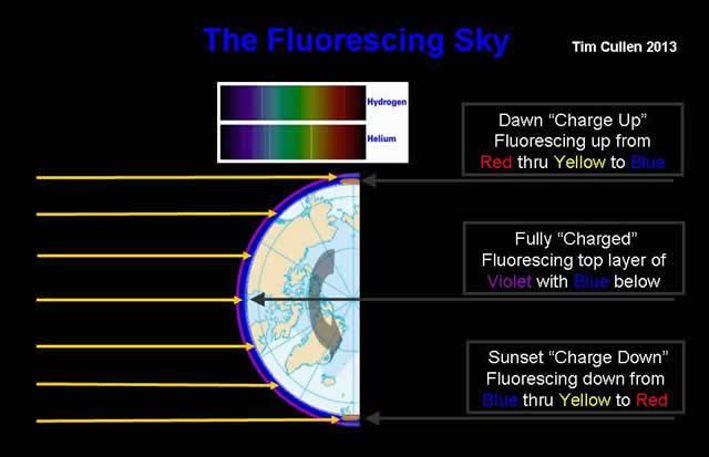 the-fluorescing-sky