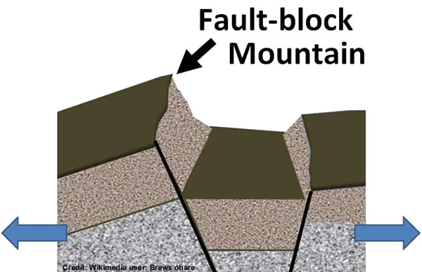 Fault-block mountain