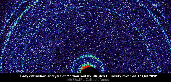 X-ray View of Martian Soil