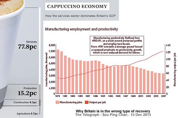 Cappuccino economy