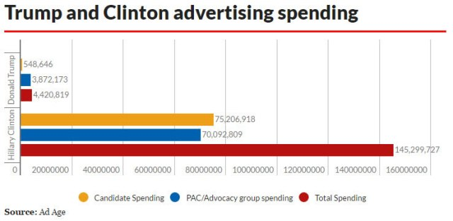 clinton-spend