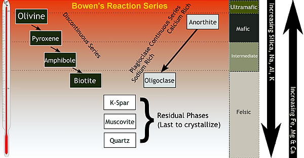 bowens-reaction-series