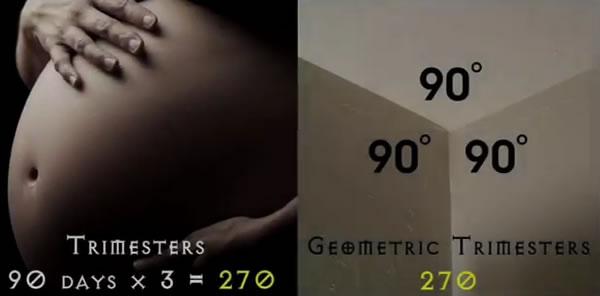 trimesters-gematria