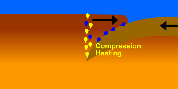 compression-heating