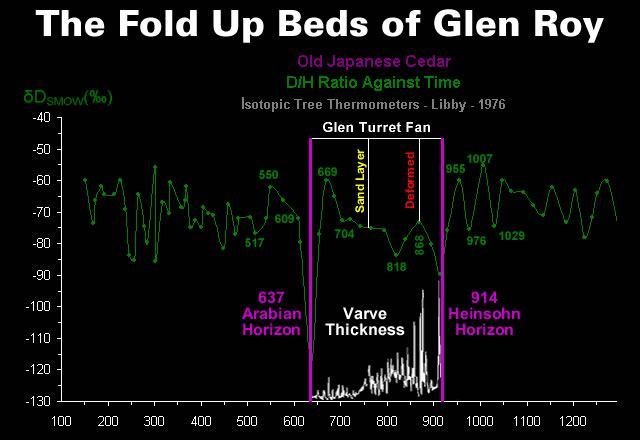 the-fold-up-beds-of-glen-roy